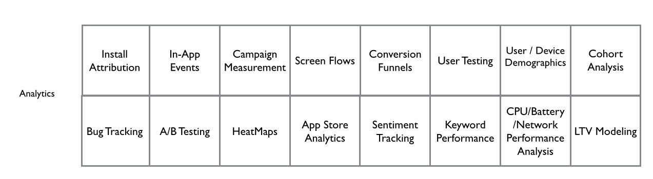 Analytics as a foundation