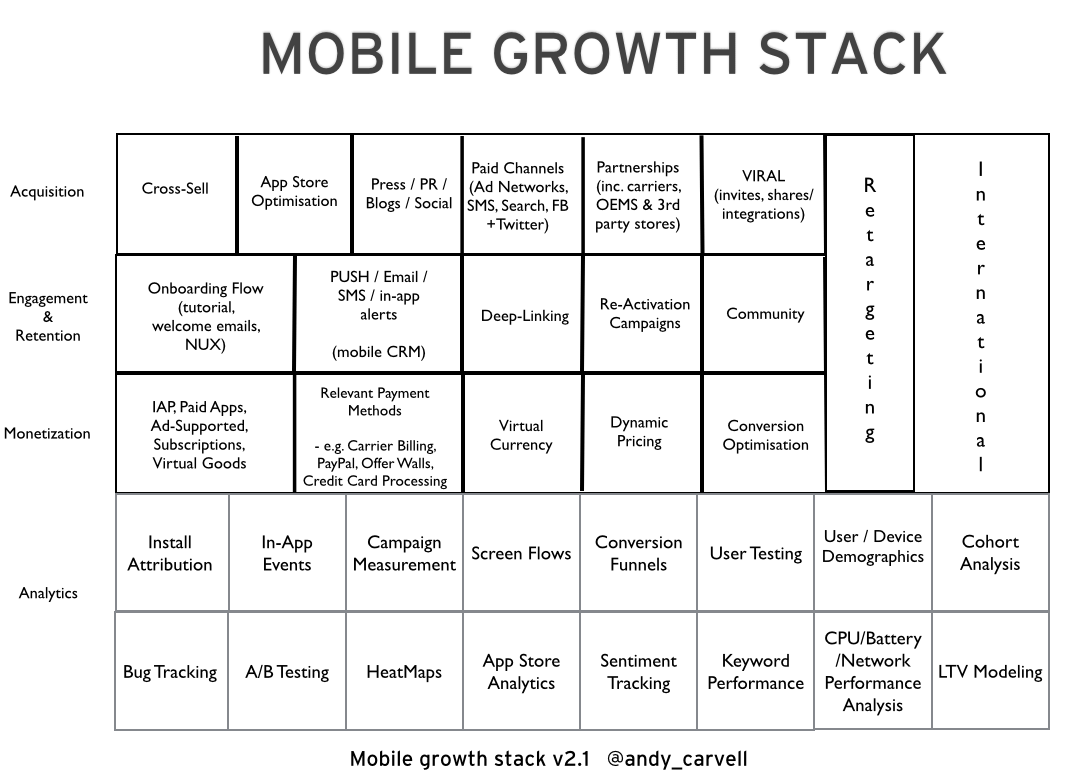Mobile Growth Stack Framework