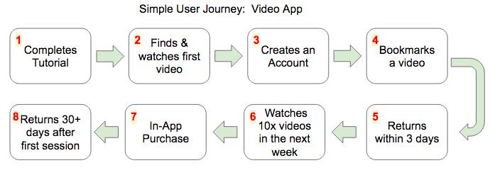 User Journey- key milestones
