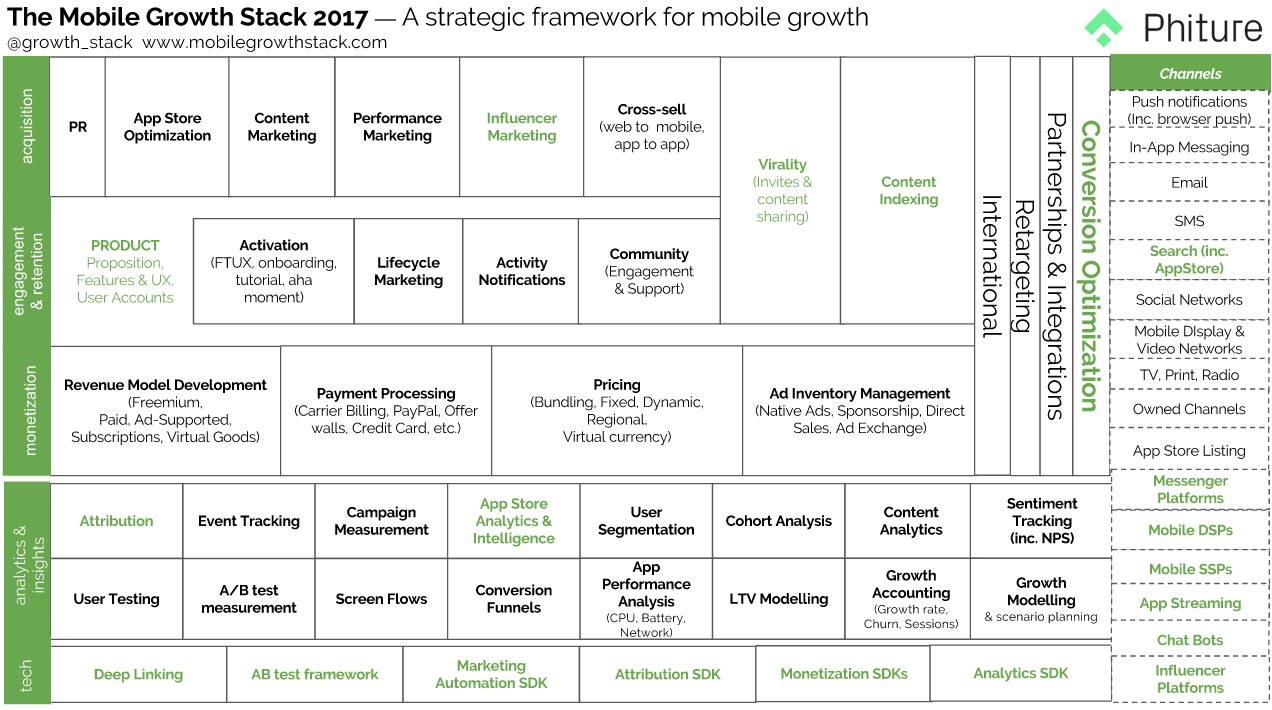 changes in the mobile growth stack highlighted in green
