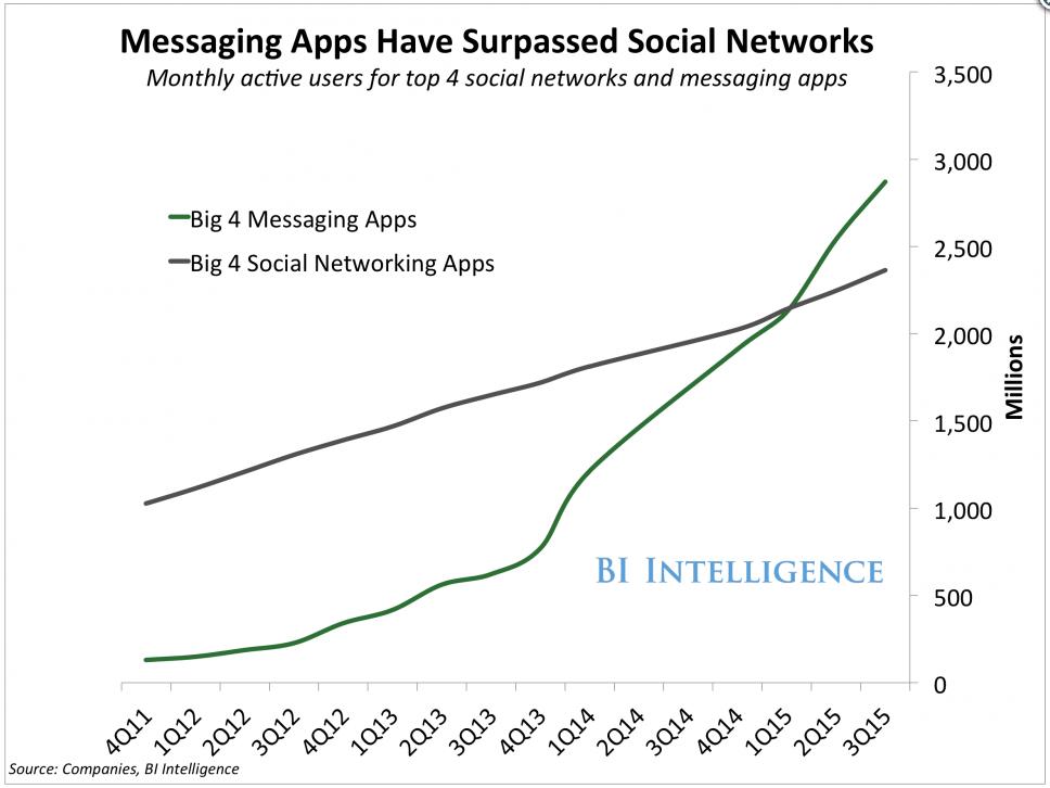 messaging app report
