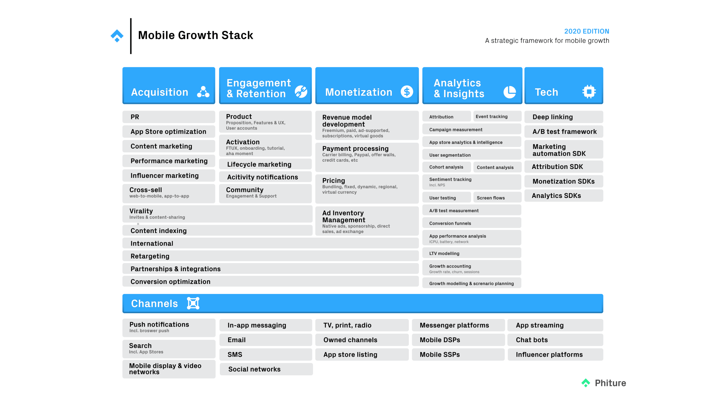 mobile growth stack 2020