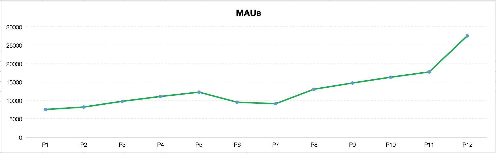 MAU growth chart
