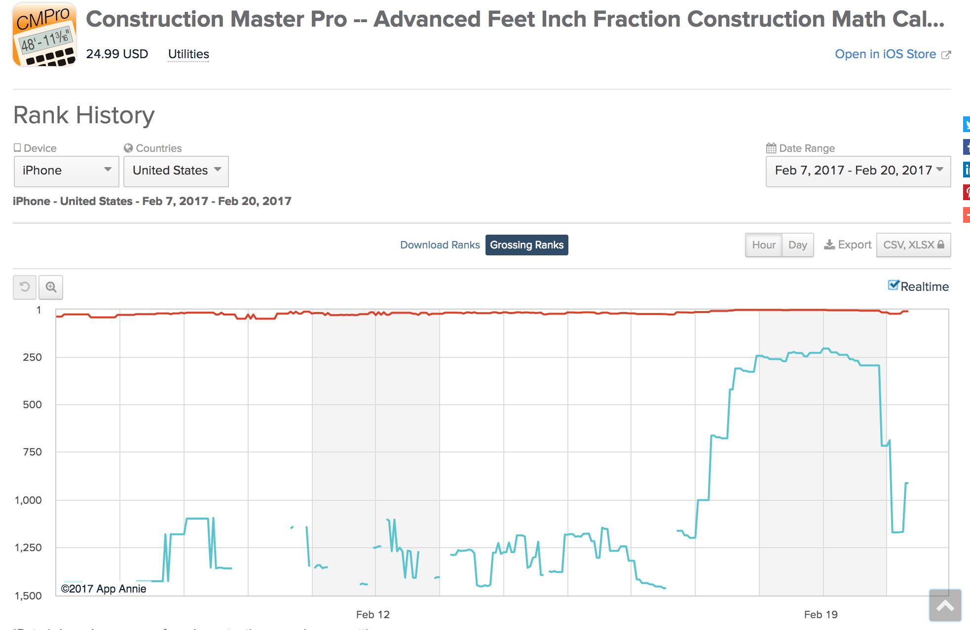 construction master pro rank history