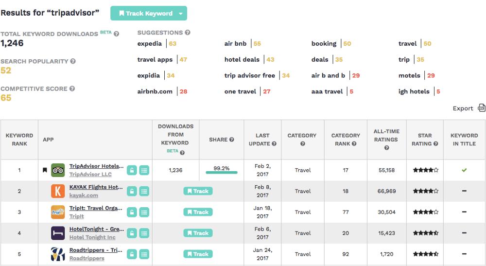 results for tripadvisor