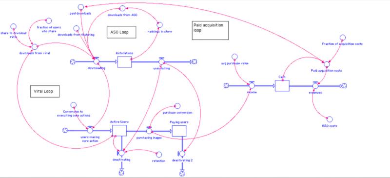 systems map for mobile apps