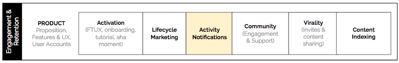 activity notifications