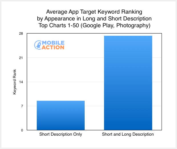 average app target keyword ranking -min