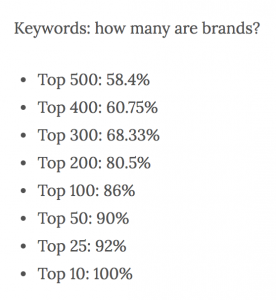 keywords how many are brands-min