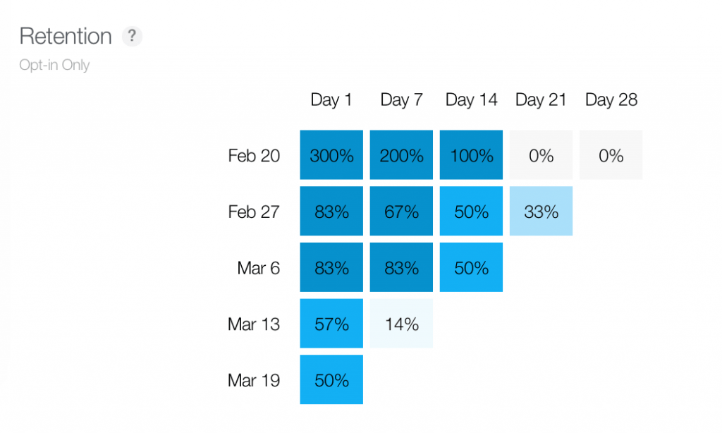 retention in itunes connect analytics -min