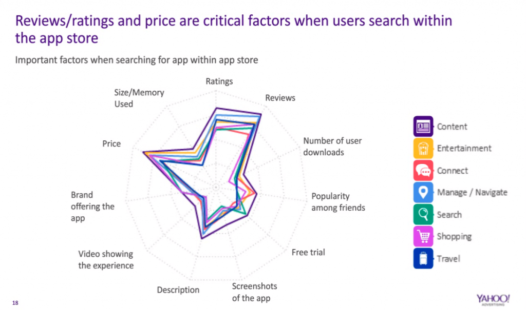 A Yahoo Study showing the importance of ratings & reviews -min
