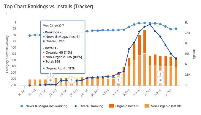 "ASO tool ""The Tool"" linking organic uplift to category rankings-min"