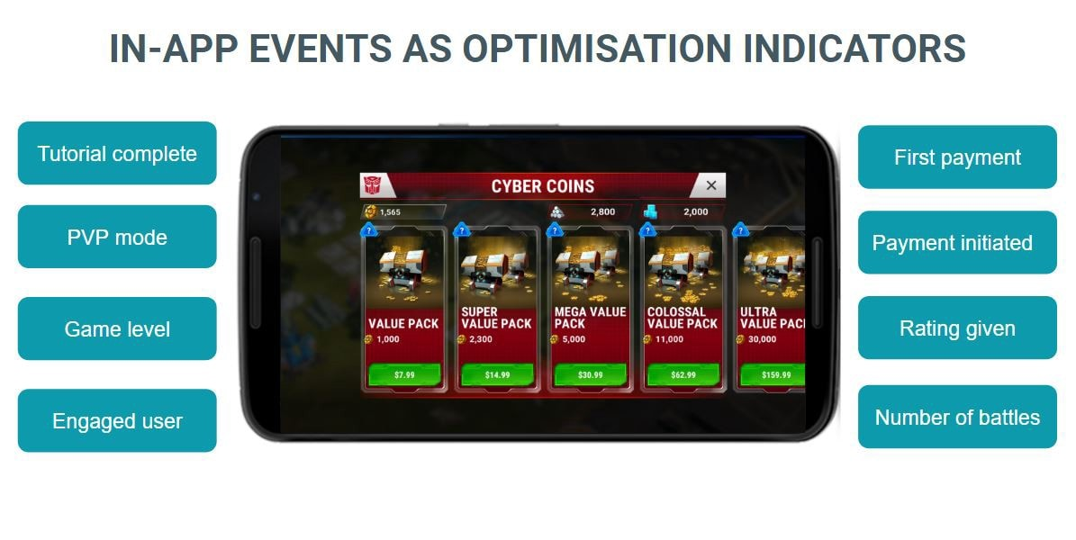 An example for typical in-app events games are tracking as performance indicators