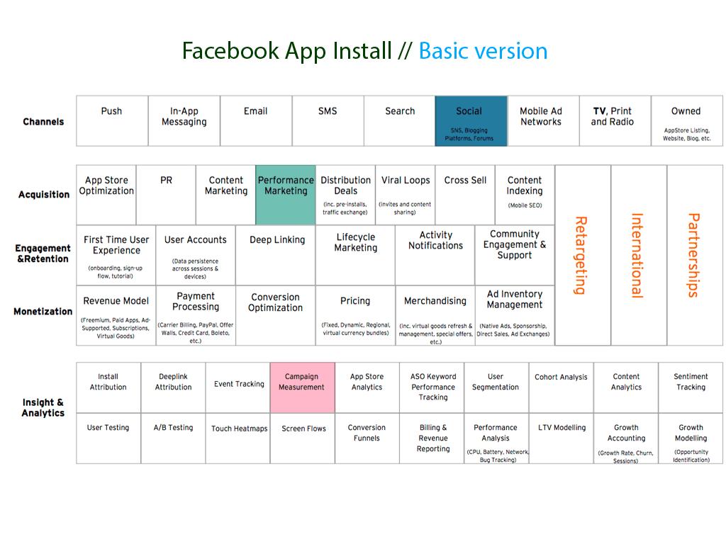 Facebook App Install Basic version