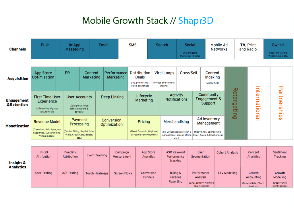 Mobile Growth Stack Shapr3D
