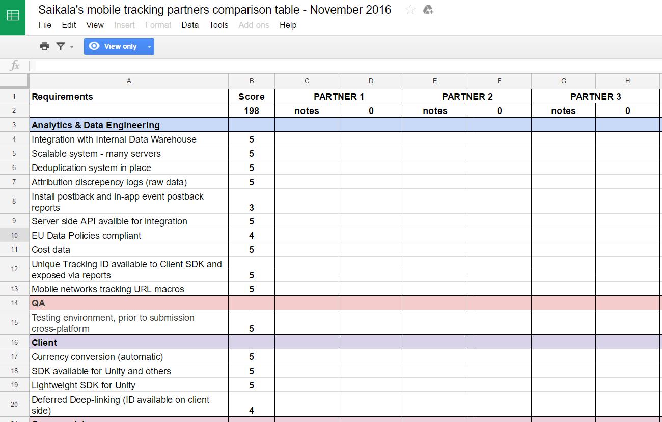 Saikala's comparison checklist for picking an attribution provider