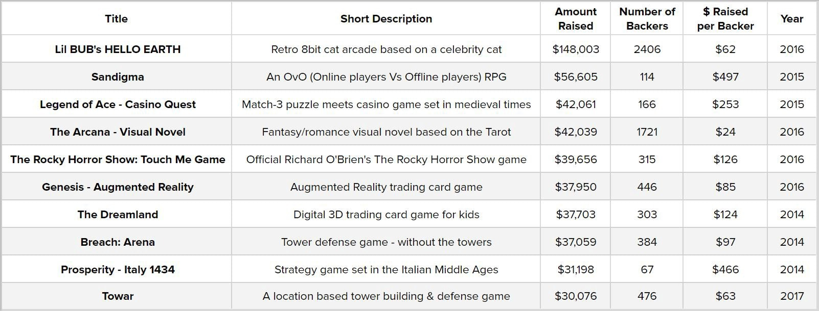 The top 10 of successfully funded mobile games on Kickstarter