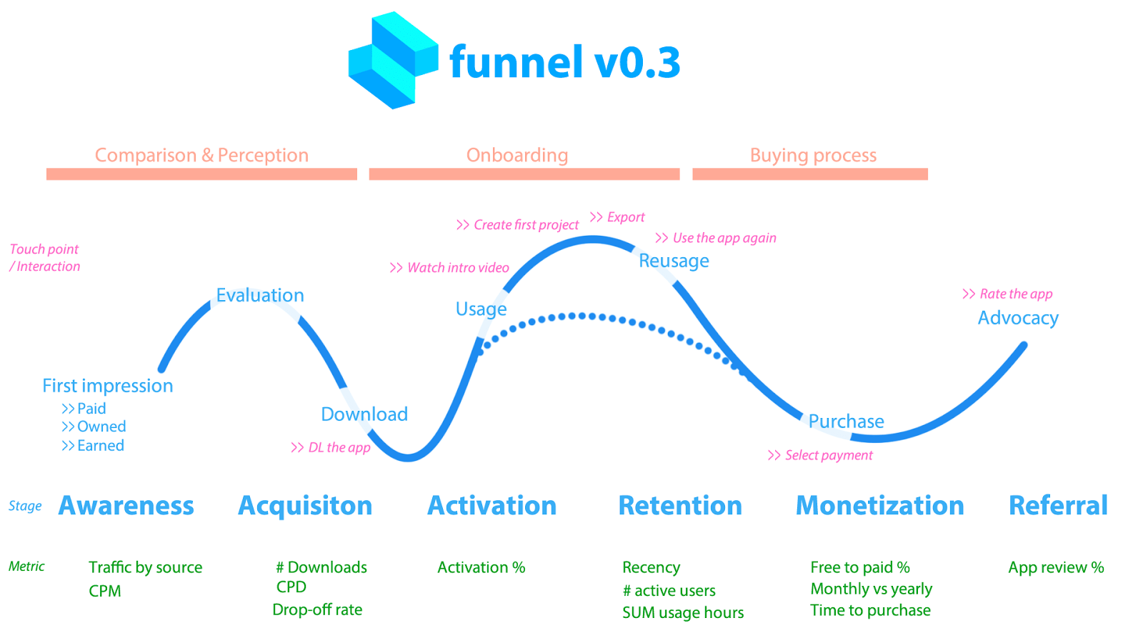 Visualizing the user journey