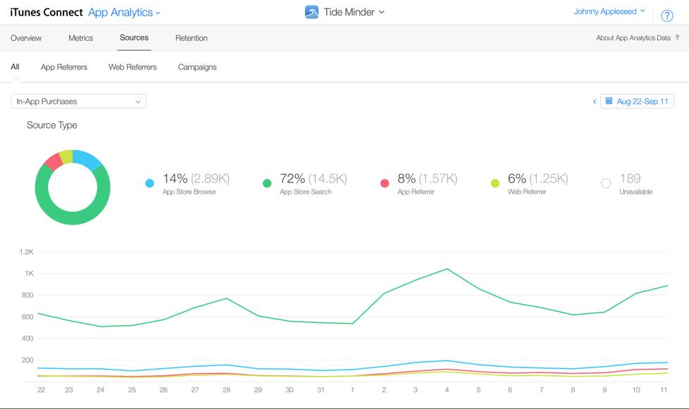 app analytics -min