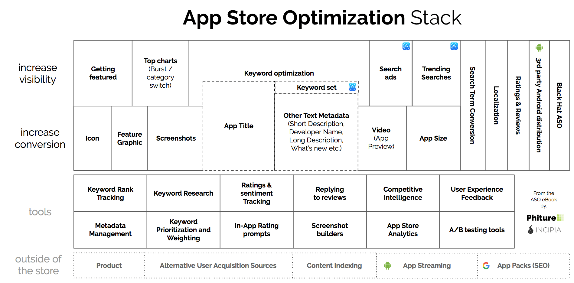 app store optimization stack-min