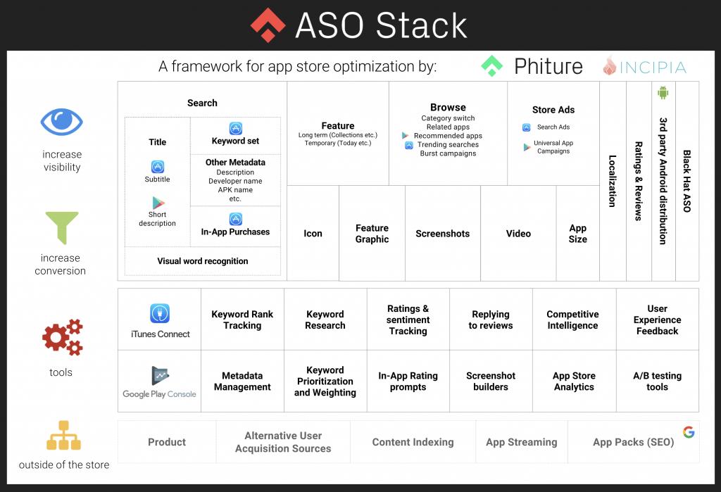 aso stack framework-min
