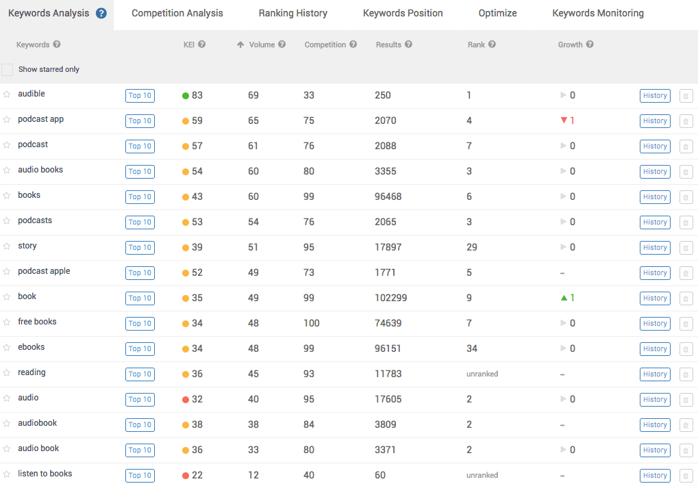Example of search volume data, competition data, rank etc. for keywords related to the Audible app gathered in the keyword backlog and entered into AppTweak -min