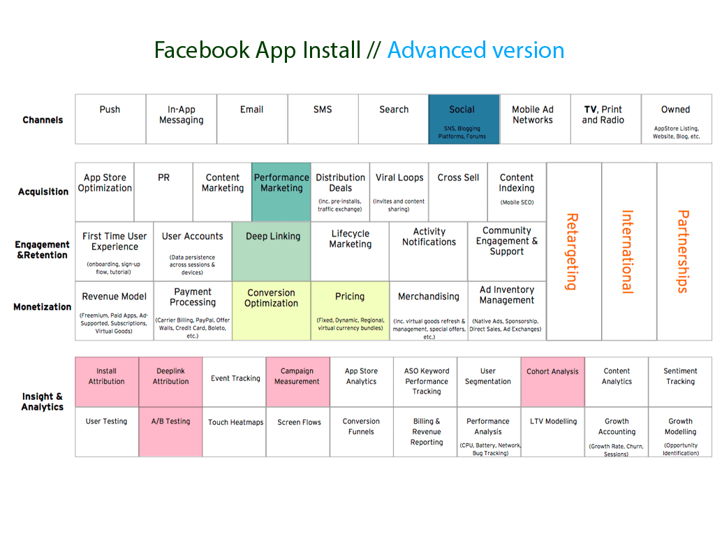 Facebook App Install Advanced version