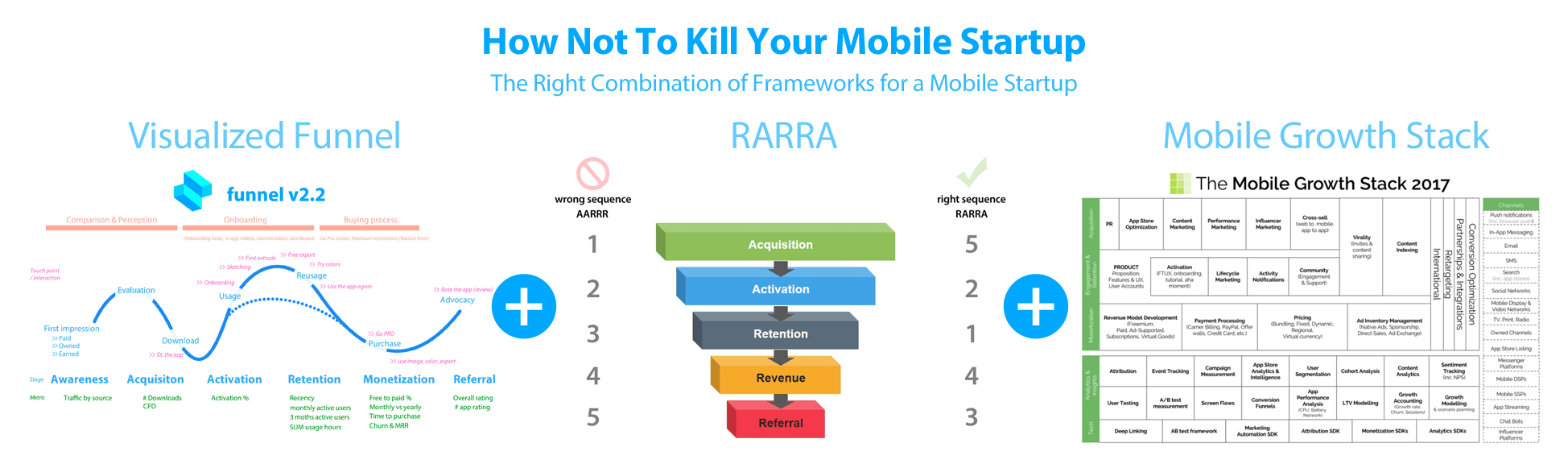 How Not To Kill Your Mobile Startup- Funnel meets RARRA meets Mobile Growth Stack