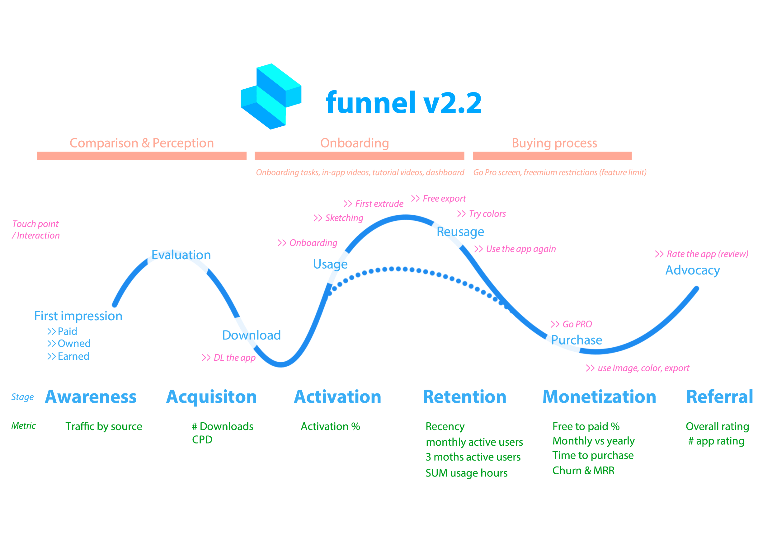 Shapr3D's funnel