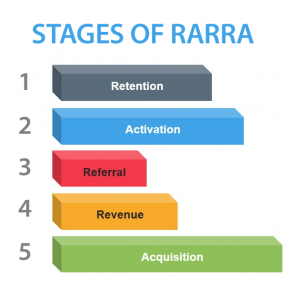 Stages of RARRA