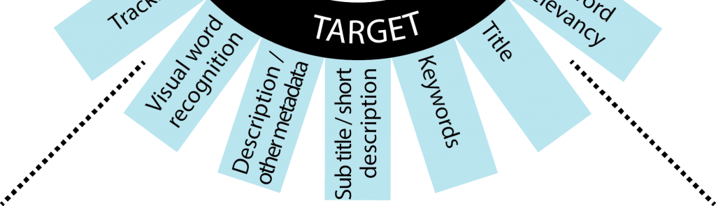 Target — inserting the keywords into the metadata -min
