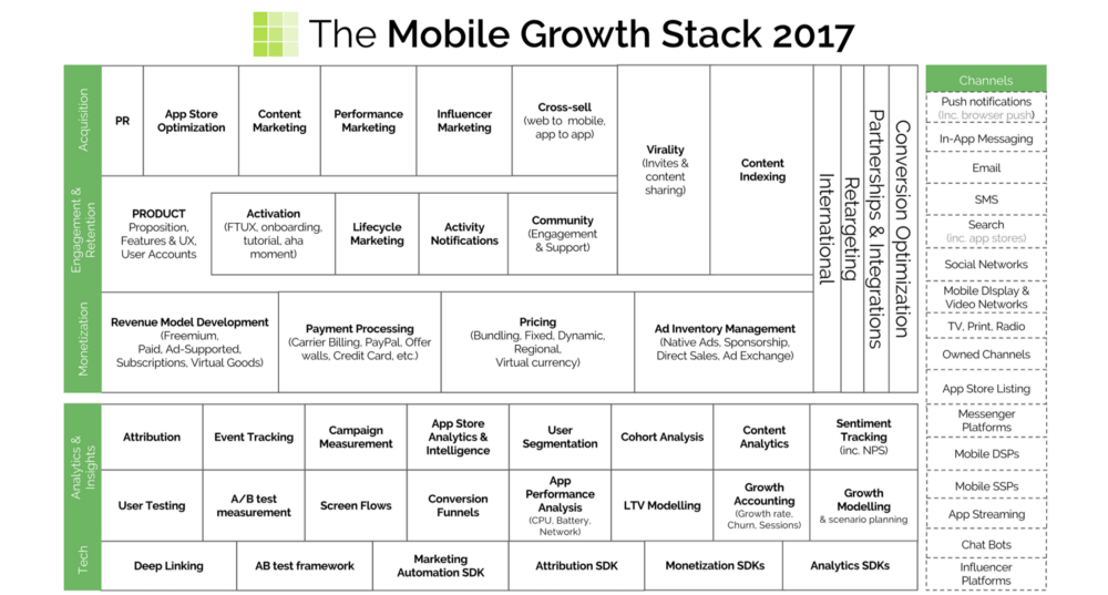 The Mobile Growth Stack 2017