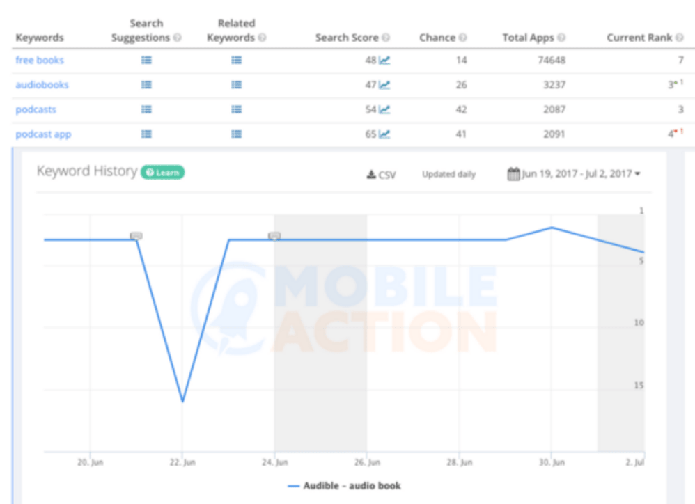 "The keyword history for the search term ""podcast app"" can be monitored on tools like Mobile Action -min"