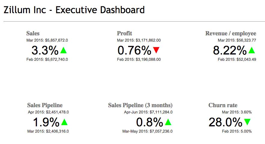 Zillum Inc - Executive Dashboard