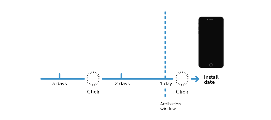 Attribution window