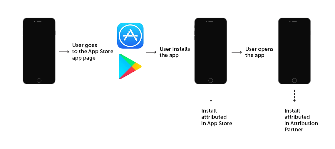 Install attributed in App Store and in Attribution partner
