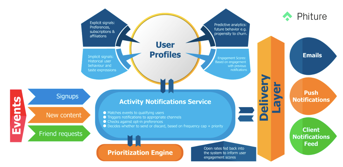 A smart notification system adjusts to users' engagement with previous messages and uses behavior history to estimate the relevance of notifications before deciding whether to send them