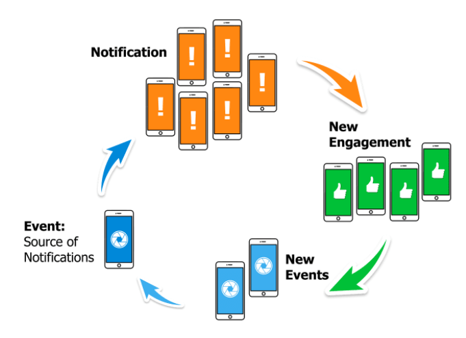 The virtuous cycle of social notifications