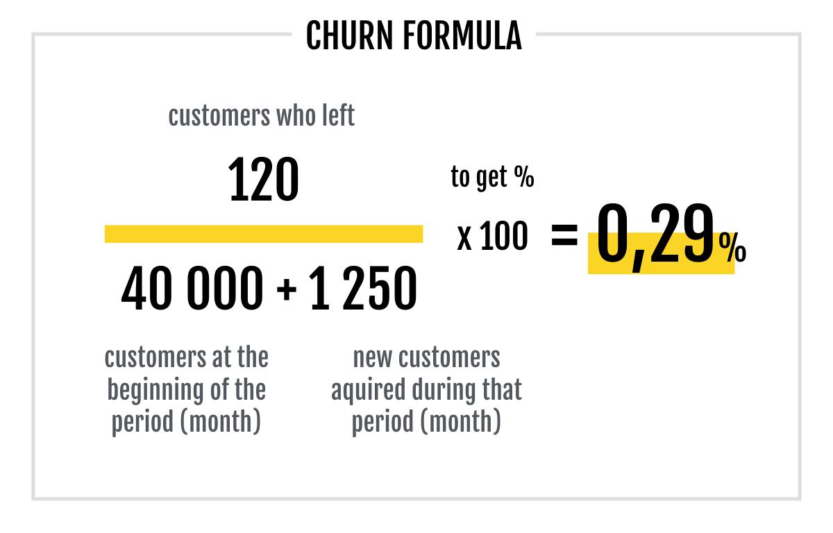 churn formula