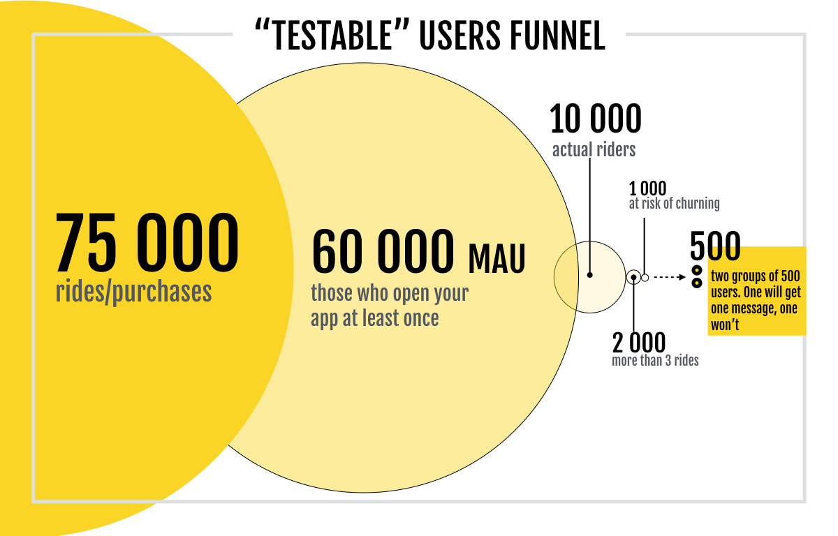 testable users funnel