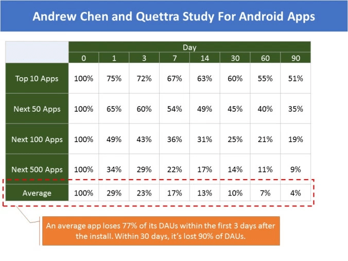 Andrew Chen and Quettra Study For Android Apps