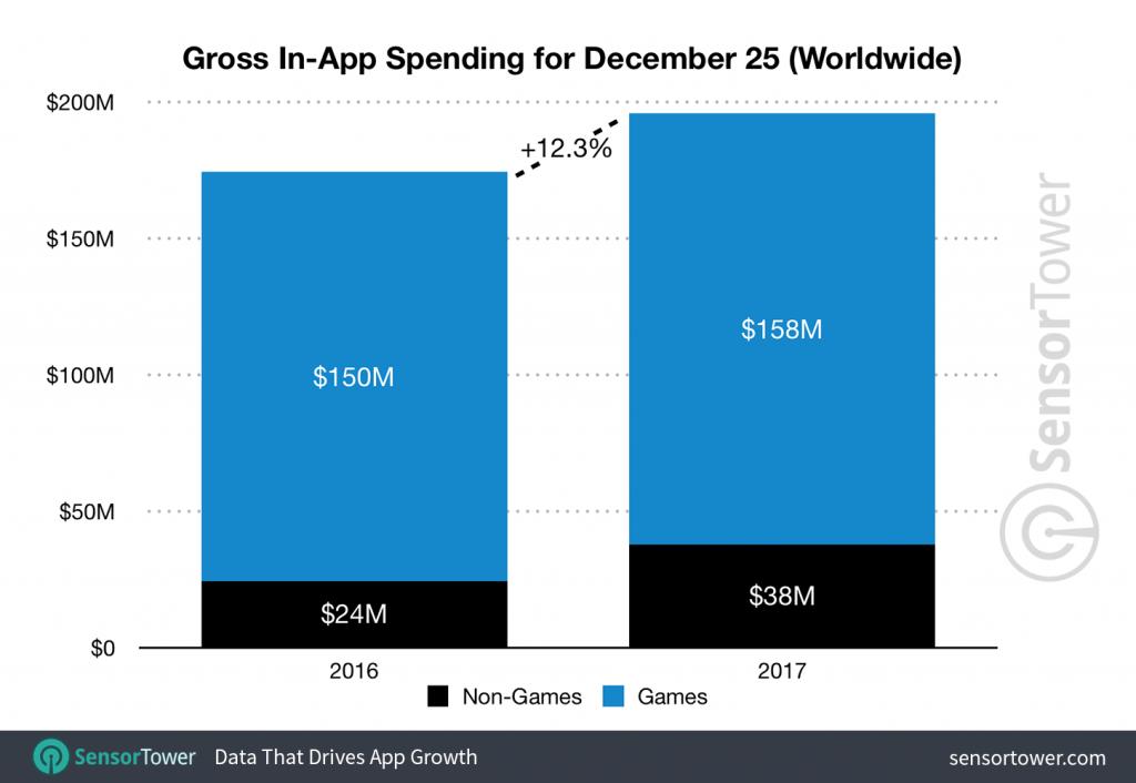 Gross In-App Spending, Dec 25 by Sensor Tower -min