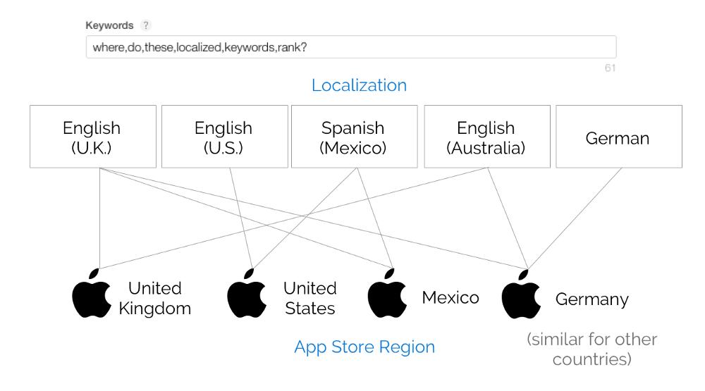 Phiture's App Store localization keyword scheme -min