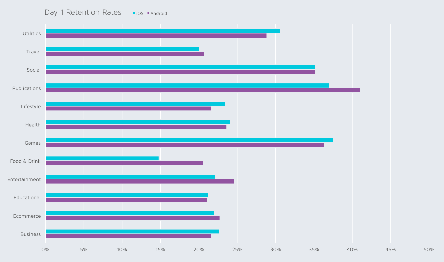Q3 2016 D1 retention benchmarks by app category from Adjust