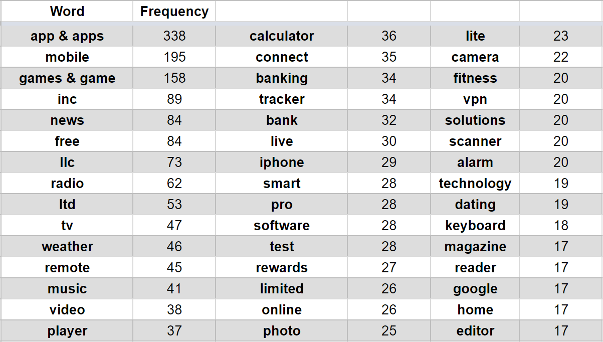 Most frequent words suggested by the App Store autocomplete feature when typing 1 or 2 characters -min