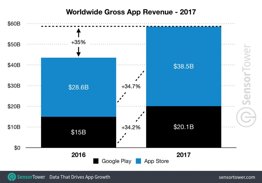 Worldwide Gross App Revenue (via Sensor Tower)