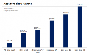appstore daily runrate-min