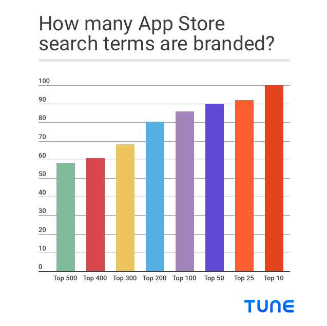 how many app store search terms are branded-min