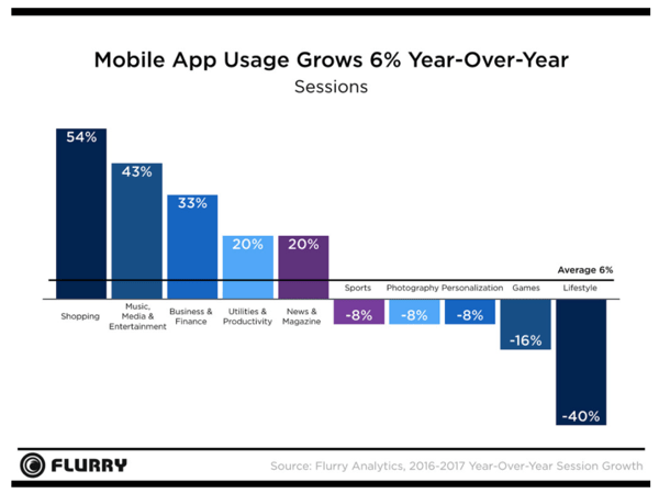Mobile App Usage graph