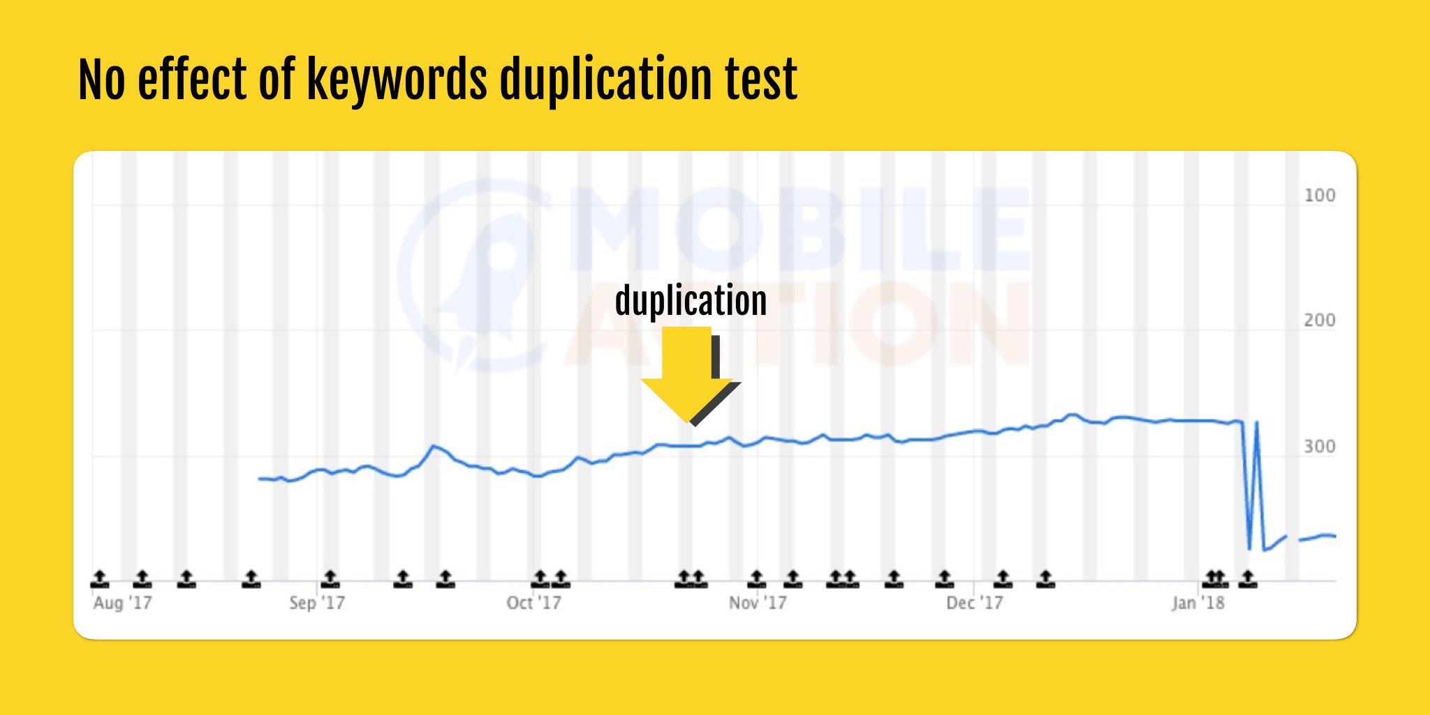 no effect of keywords duplication test-min